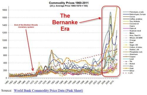 bernanke and inflation