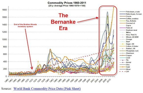 bernanke and inflation